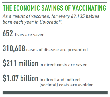 Economic Savings of Vaccinating_CO